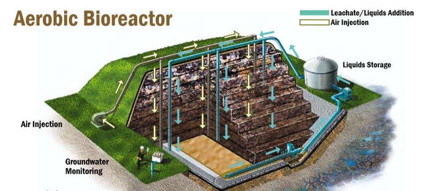 Aerobic Bioreactor Landfills