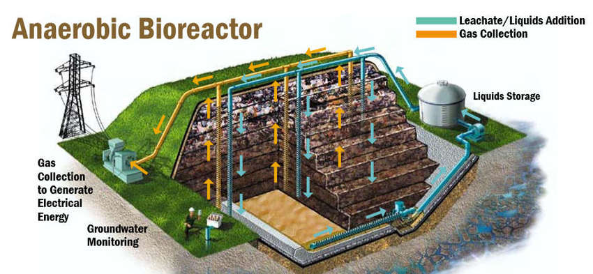 Anaerobic Bioreactor Landfills